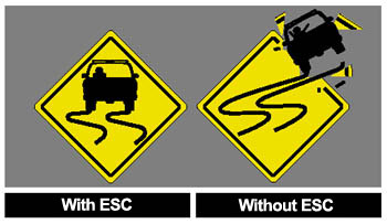 Electronic Stability Control >> Fitur Electronic Stability Control Esc Abm Motorsport